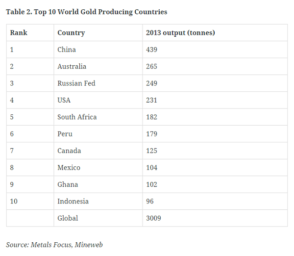 top world gold producing countries