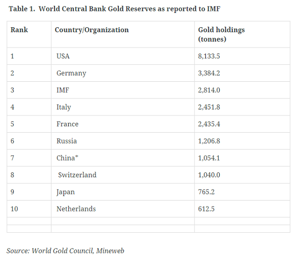 world central bank gold reserves